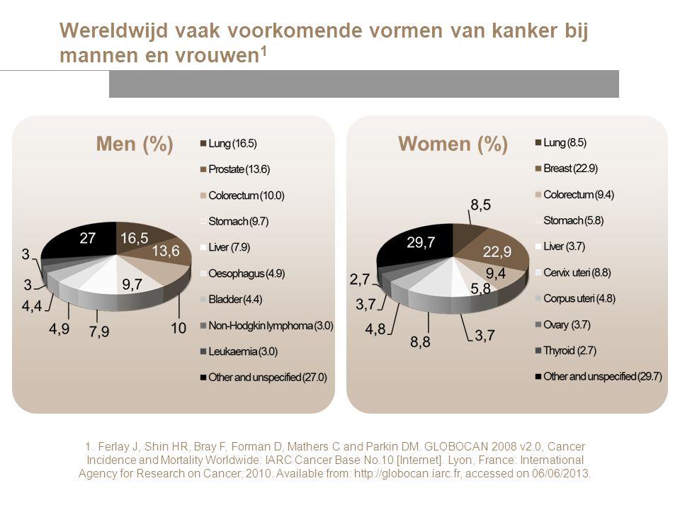 Wereldwijd vaak voorkomende vormen van kanker bij mannen en vrouwen1