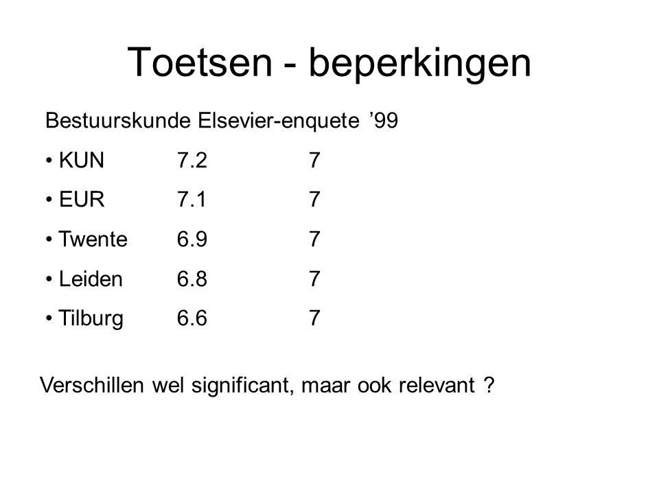 Toetsen - beperkingen Bestuurskunde Elsevier-enquete '99 KUN 7.2 7