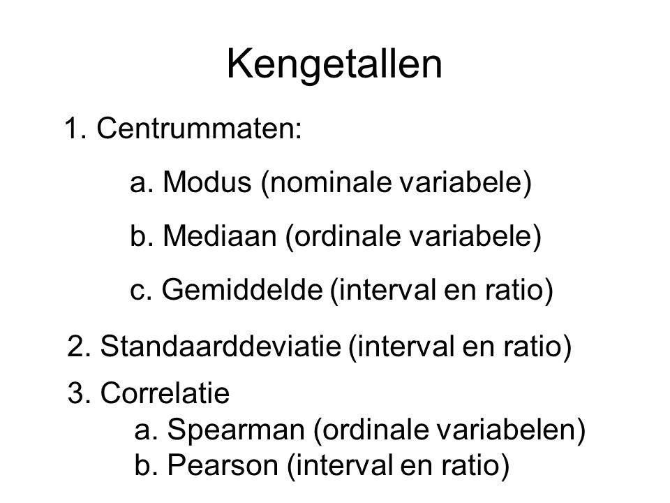 Kengetallen Centrummaten: a. Modus (nominale variabele)