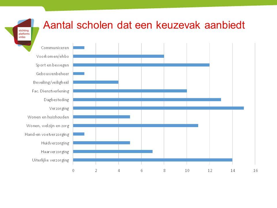 Aantal scholen dat een keuzevak aanbiedt