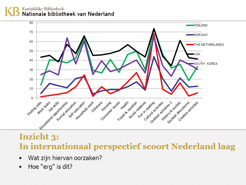Inzicht 3: In internationaal perspectief scoort Nederland laag