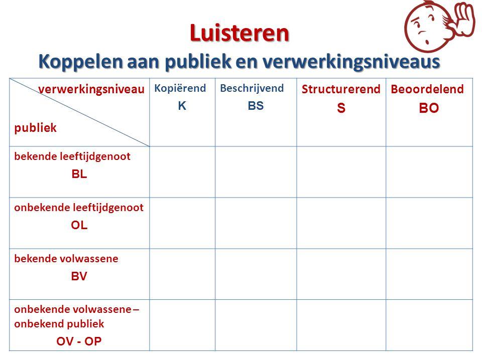 Luisteren Koppelen aan publiek en verwerkingsniveaus