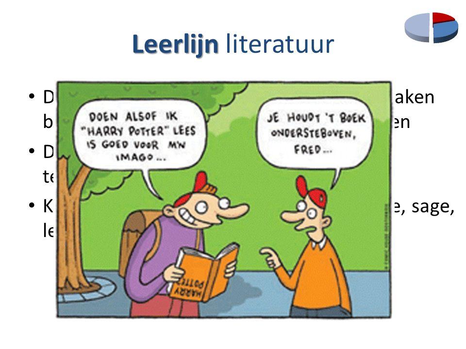 Leerlijn literatuur De opdrachten van de leesportfolio: afspraken binnen de graad + over de drie graden heen.