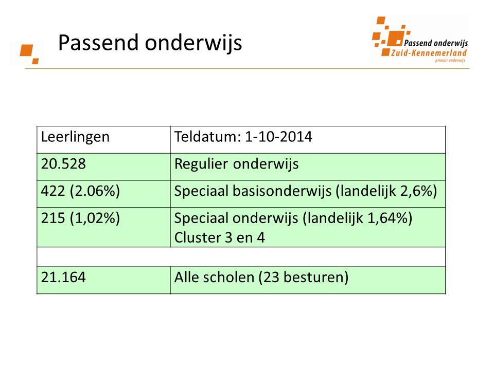 Passend onderwijs Leerlingen Teldatum: 1-10-2014 20.528