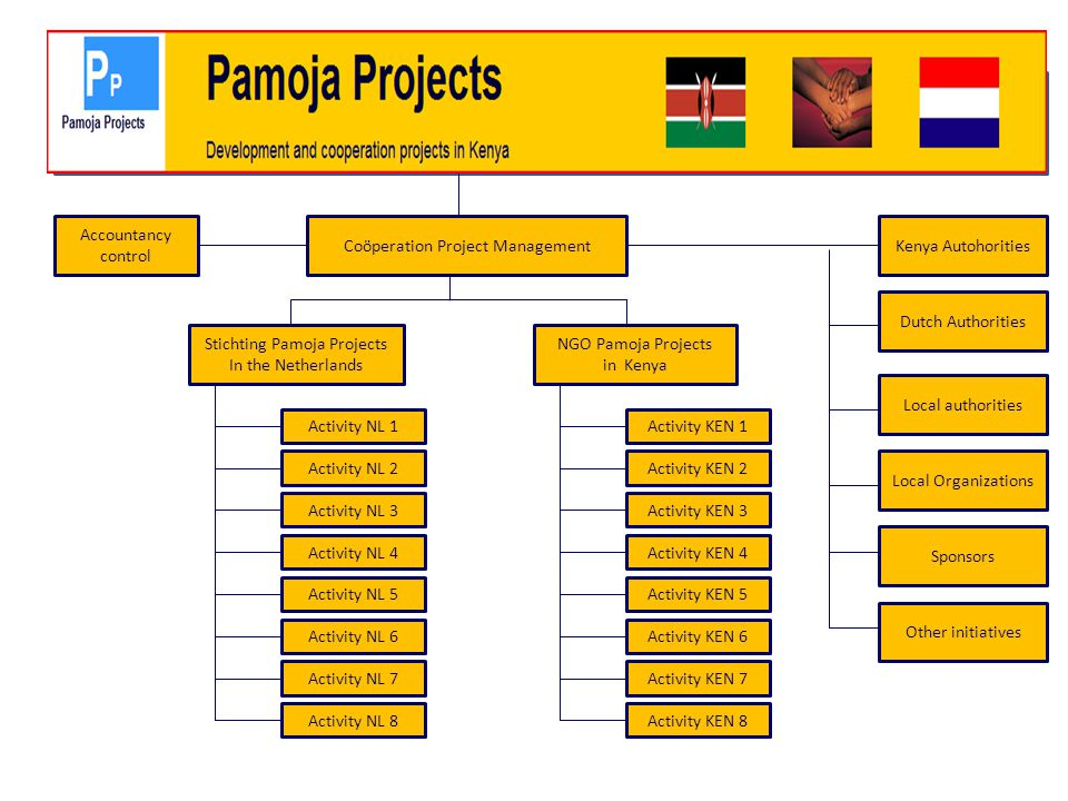 Pamoja Projects Accountancy control Coöperation Project Management