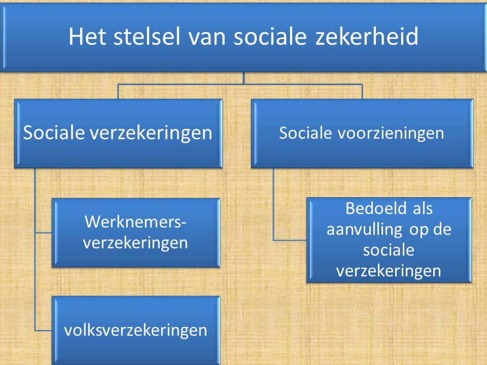 Het stelsel van sociale zekerheid