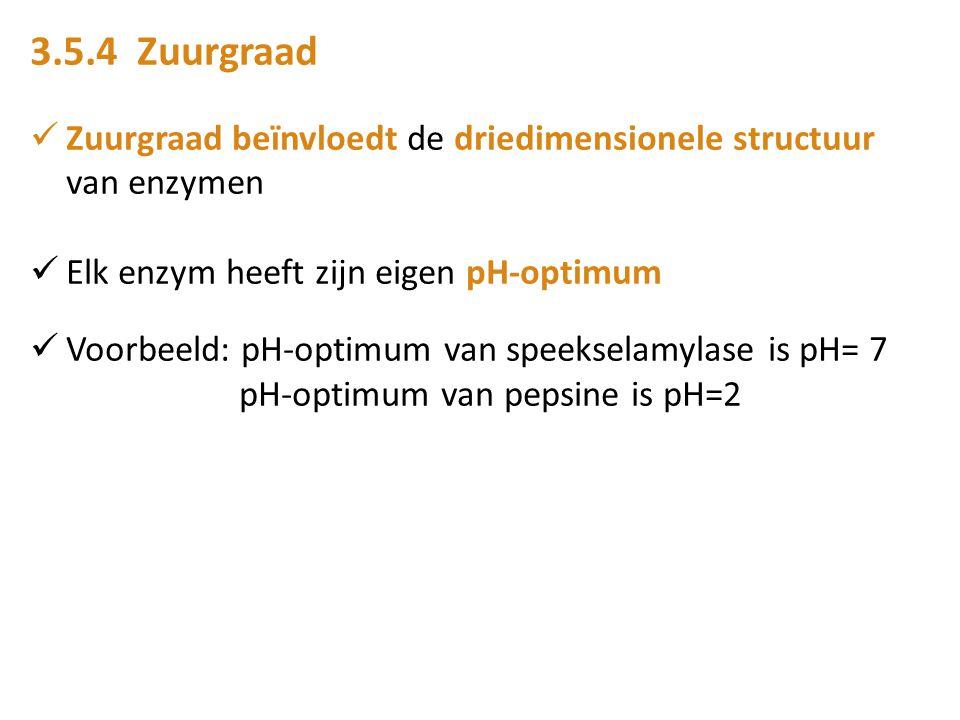 3.5.4 Zuurgraad Zuurgraad beïnvloedt de driedimensionele structuur van enzymen. Elk enzym heeft zijn eigen pH-optimum.