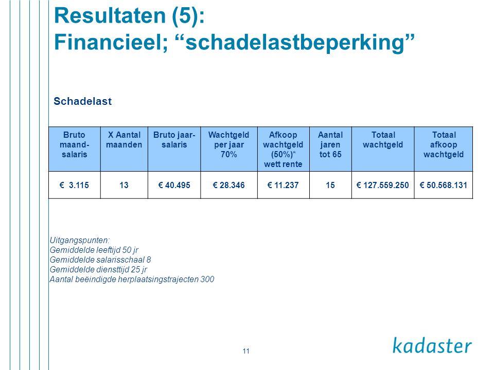 Resultaten (5): Financieel; schadelastbeperking
