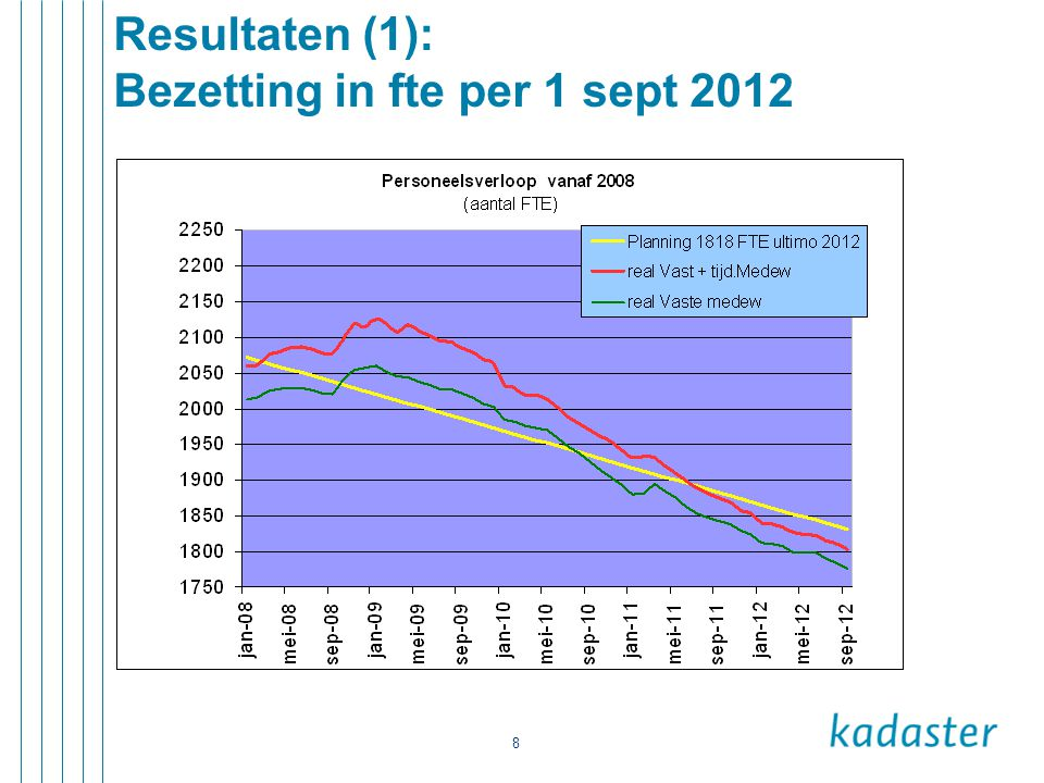 Resultaten (1): Bezetting in fte per 1 sept 2012