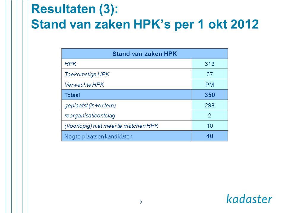 Resultaten (3): Stand van zaken HPK's per 1 okt 2012
