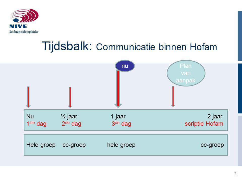 Tijdsbalk: Communicatie binnen Hofam