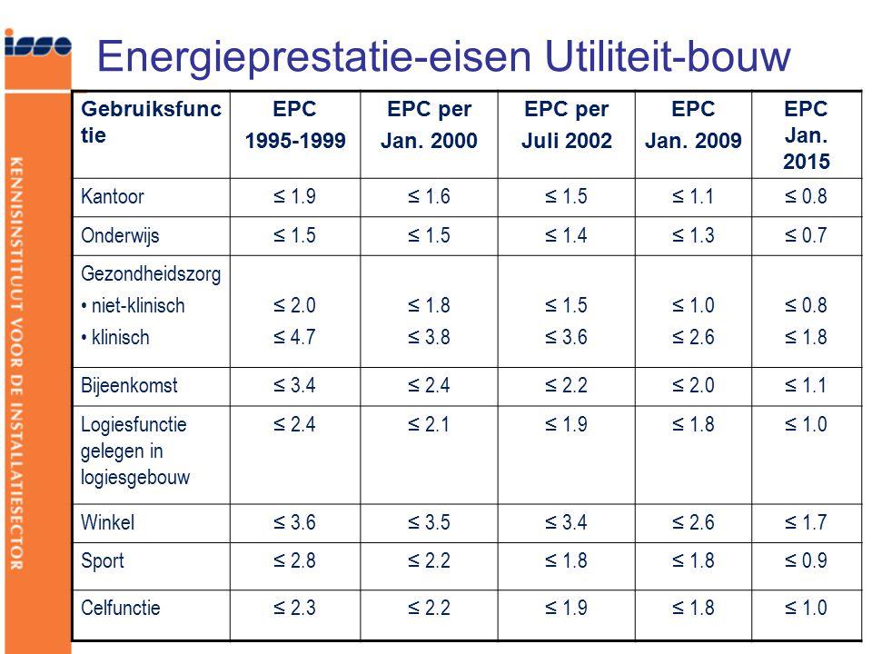 Energieprestatie-eisen Utiliteit-bouw