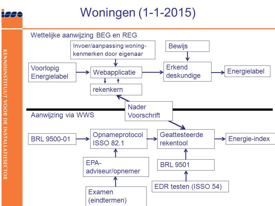 Woningen (1-1-2015) Wettelijke aanwijzing BEG en REG Bewijs