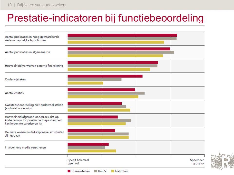Prestatie-indicatoren bij functiebeoordeling