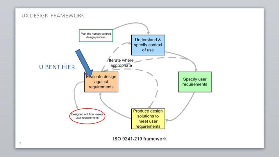 UX DESIGN FRAMEWORK U BENT HIER ISO 9241-210 framework