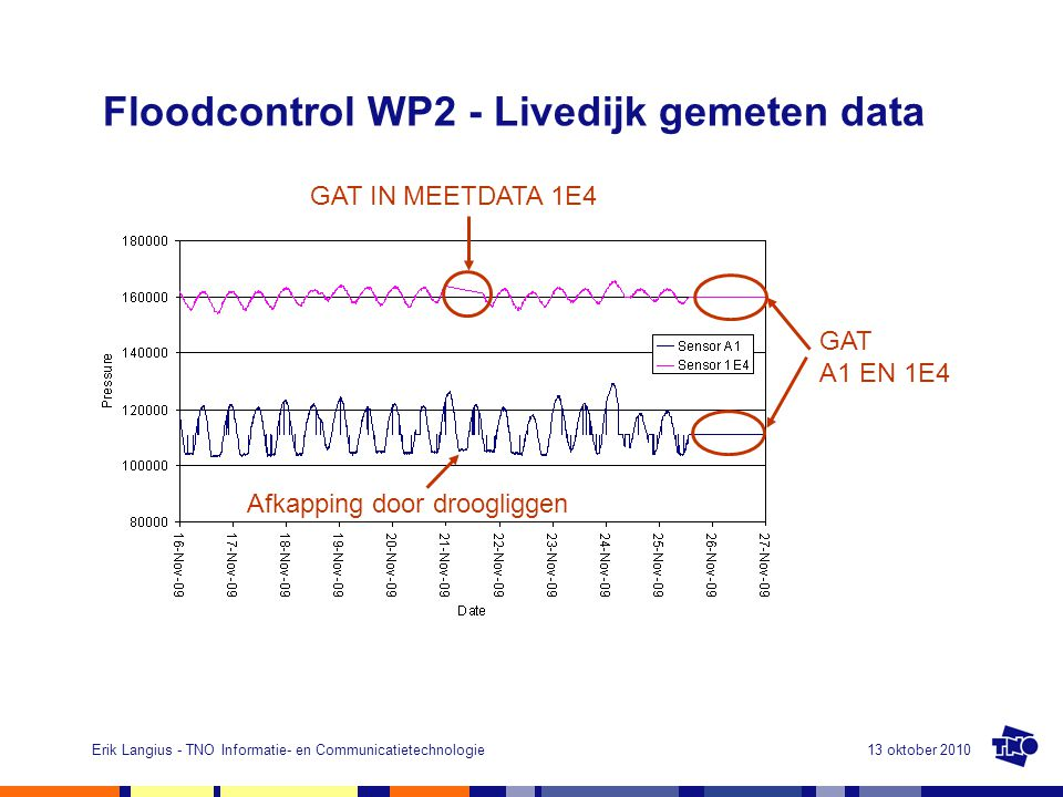 Floodcontrol WP2 - Livedijk gemeten data
