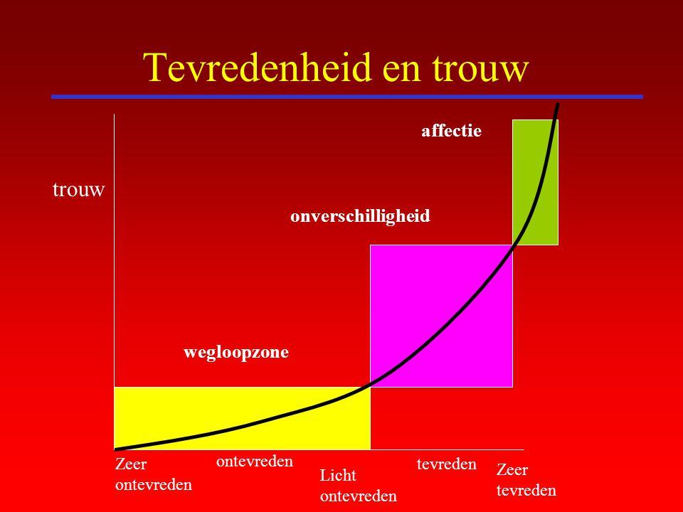 Tevredenheid en trouw trouw affectie onverschilligheid wegloopzone