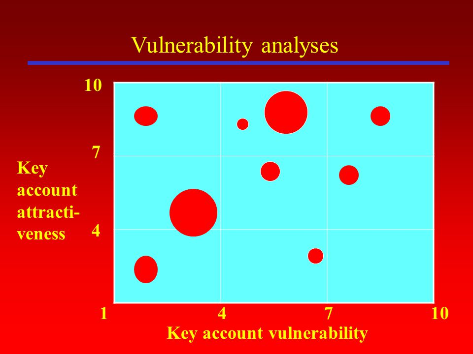 Vulnerability analyses