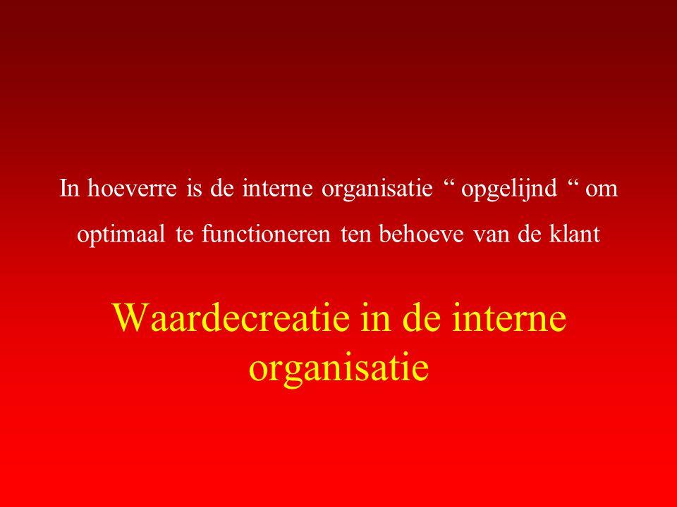 Waardecreatie in de interne organisatie