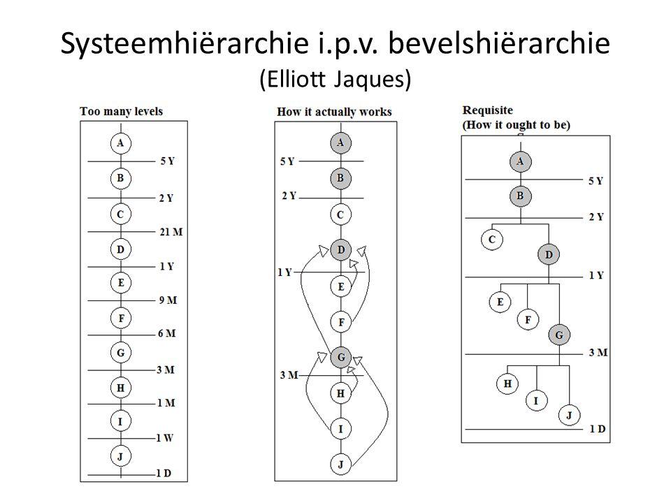 Systeemhiërarchie i.p.v. bevelshiërarchie (Elliott Jaques)