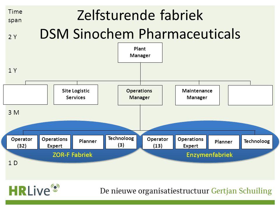 Zelfsturende fabriek DSM Sinochem Pharmaceuticals