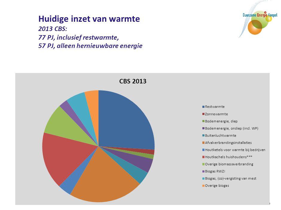 2023 inzet van warmte BAU en 16% duurzaam: BAU: 90/95 alleen hernieuwbare energie
