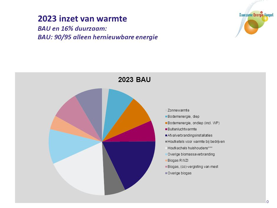 2023 inzet van warmte BAU en 16% duurzaam: alleen hernieuwbare energie BAU: 90/95 16%: 135/140 Verschil: 40-50PJ