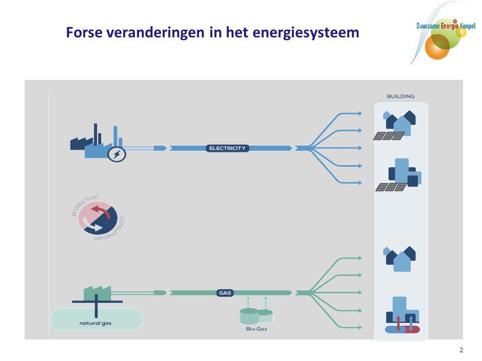 Het nieuwe energiesysteem van de toekomst…