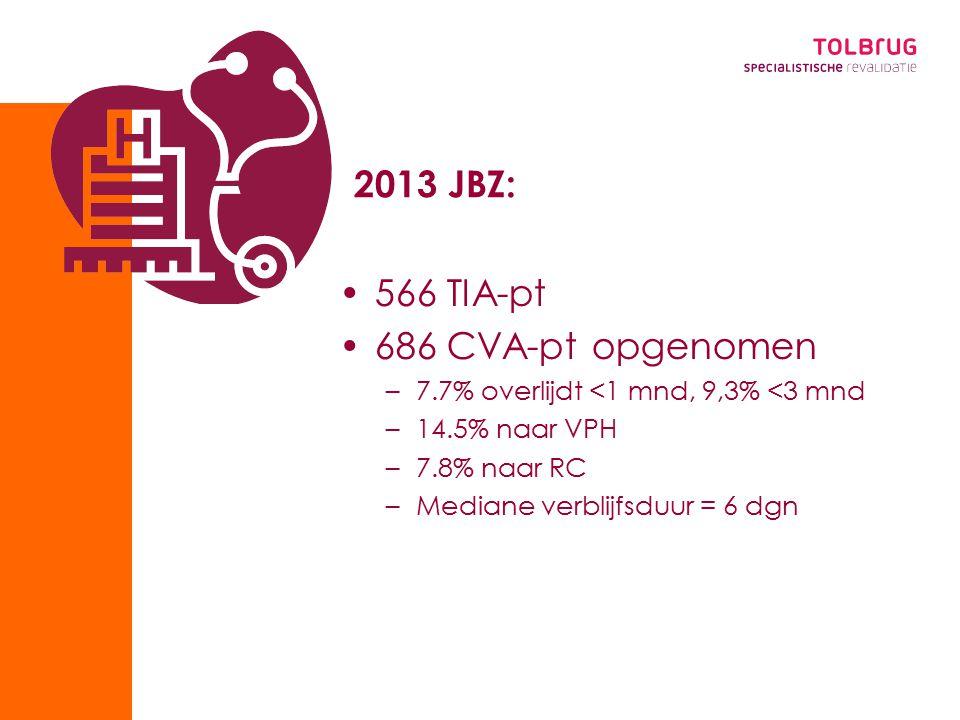 2013 JBZ: 566 TIA-pt 686 CVA-pt opgenomen