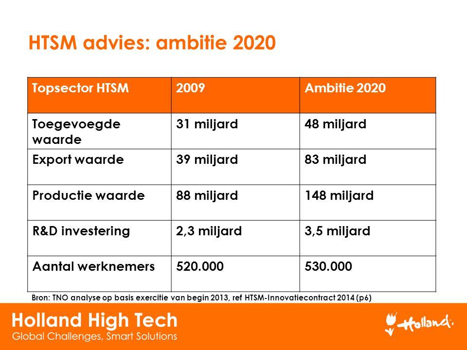 HTSM advies: ambitie 2020 Topsector HTSM 2009 Ambitie 2020