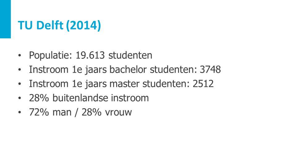 TU Delft (2014) Populatie: 19.613 studenten