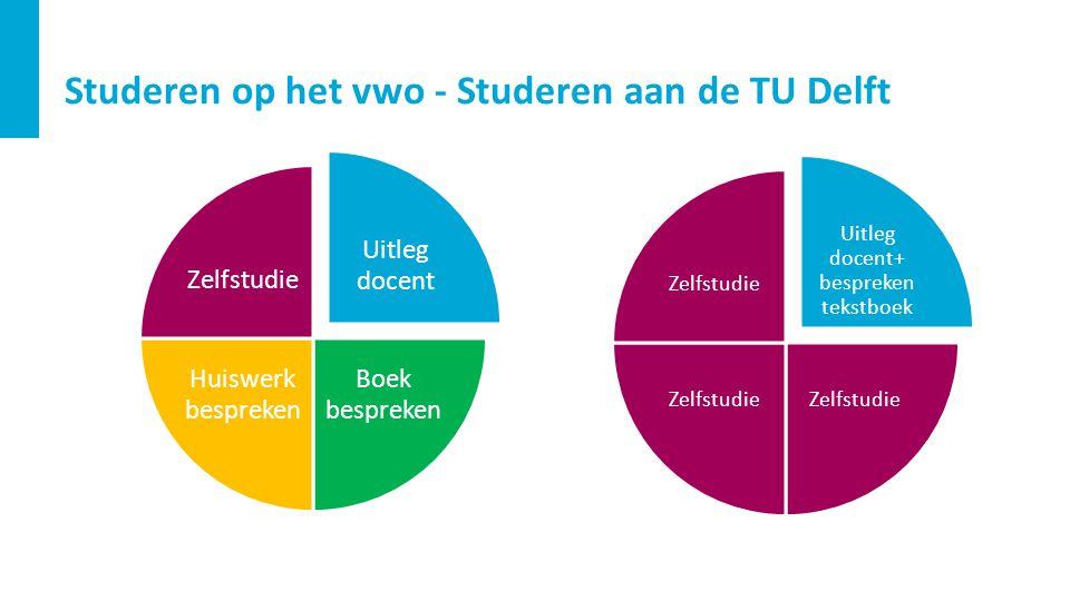 Studeren op het vwo - Studeren aan de TU Delft