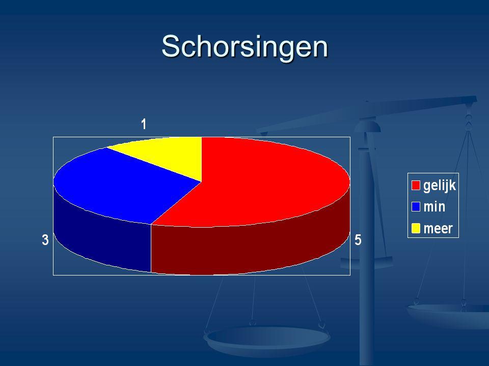 Schorsingen