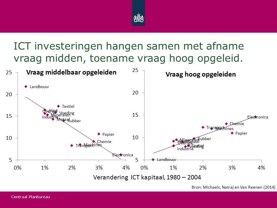 ICT investeringen hangen samen met afname vraag midden, toename vraag hoog opgeleid.