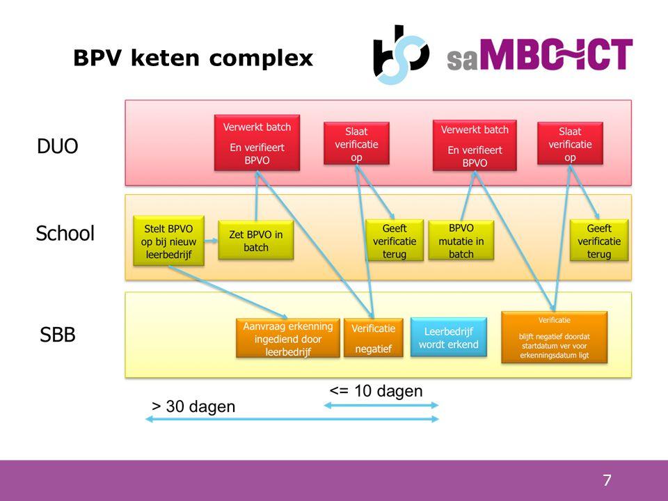 BPV keten complex