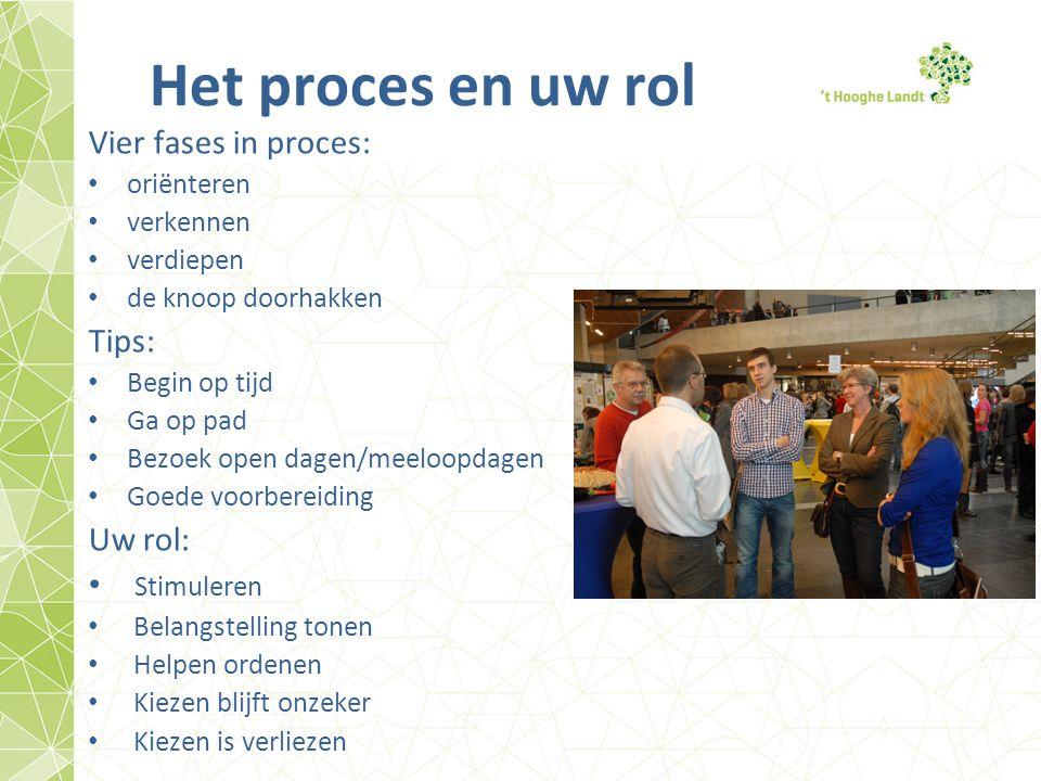 Het proces en uw rol Vier fases in proces: Tips: Uw rol: Stimuleren