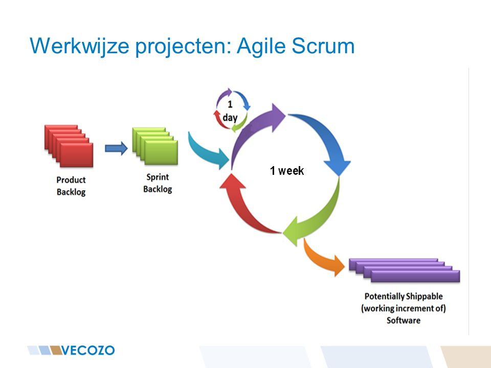 Werkwijze projecten: Agile Scrum