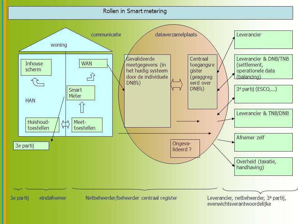 Rollen in Smart metering