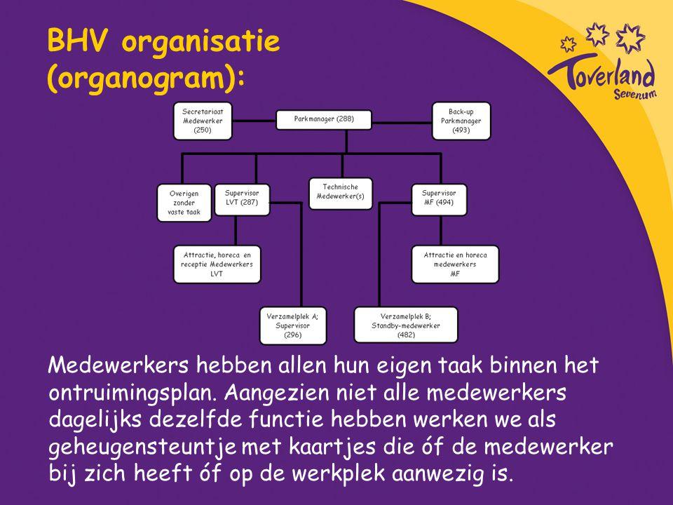 BHV organisatie (organogram):