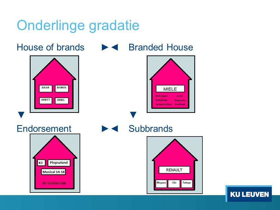 Onderlinge gradatie House of brands ►◄ Branded House ▼ ▼ Endorsement ►◄ Subbrands