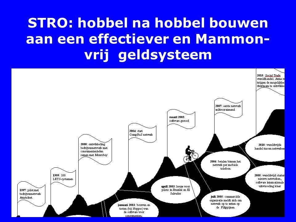 STRO: hobbel na hobbel bouwen aan een effectiever en Mammon-vrij geldsysteem