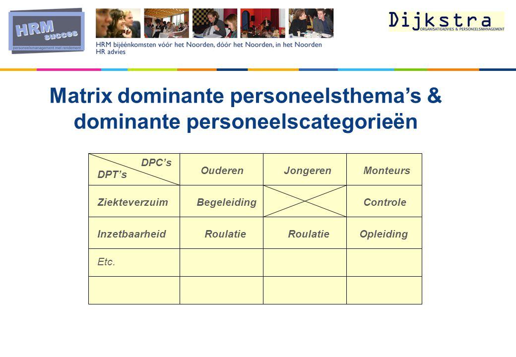 Matrix dominante personeelsthema's & dominante personeelscategorieën