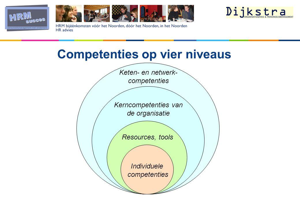 Competenties op vier niveaus