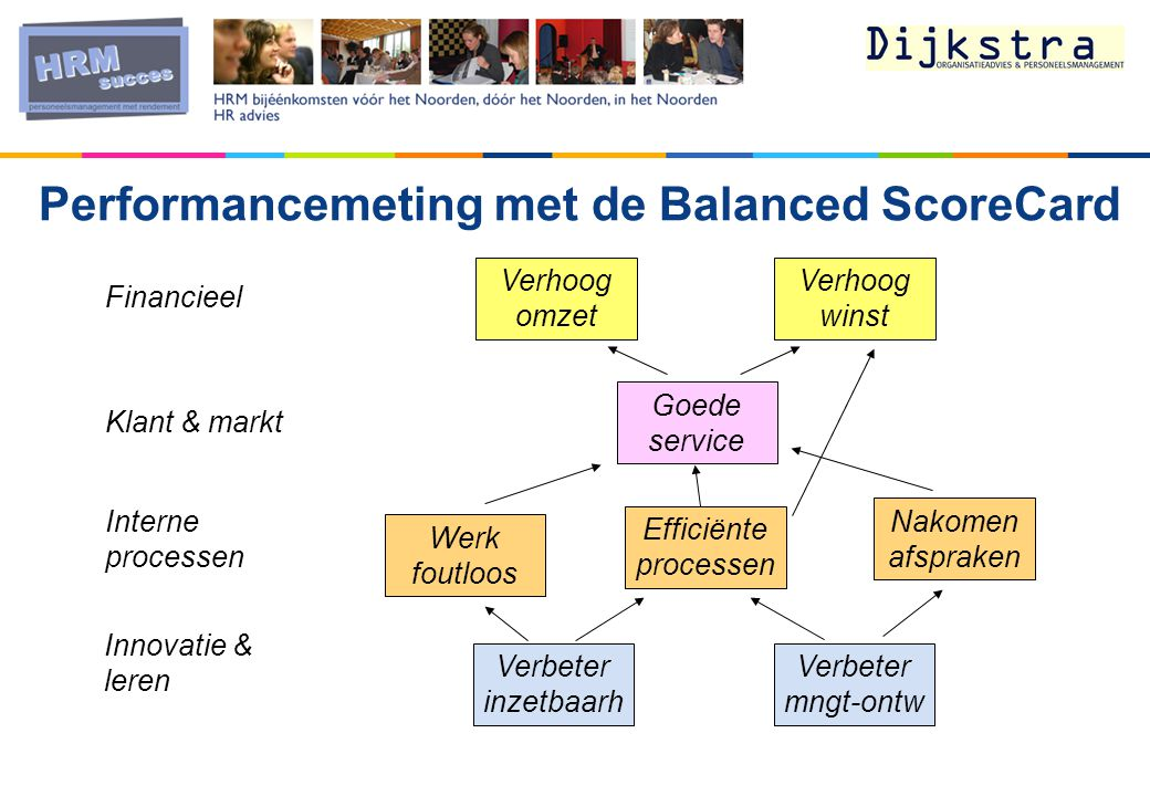 Performancemeting met de Balanced ScoreCard