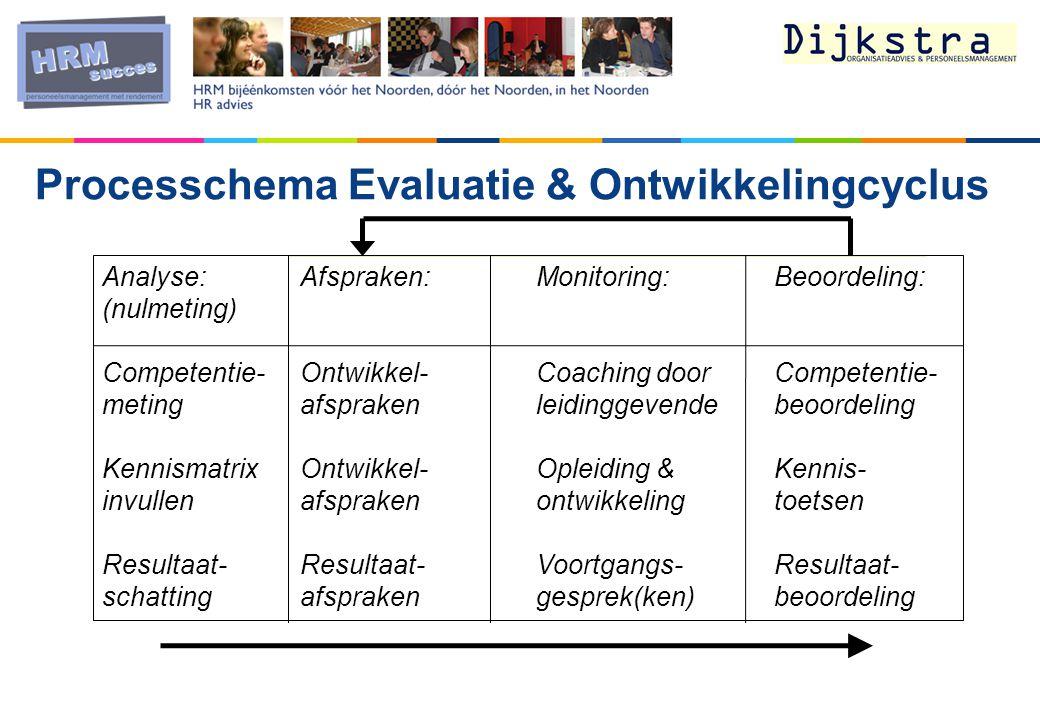 Processchema Evaluatie & Ontwikkelingcyclus
