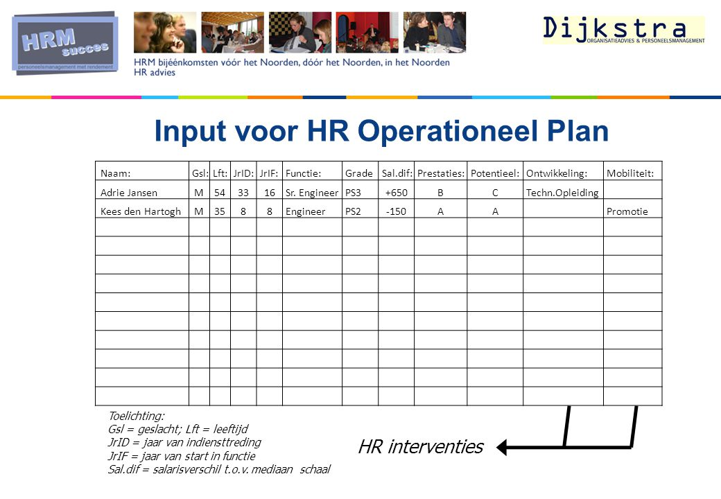 Input voor HR Operationeel Plan
