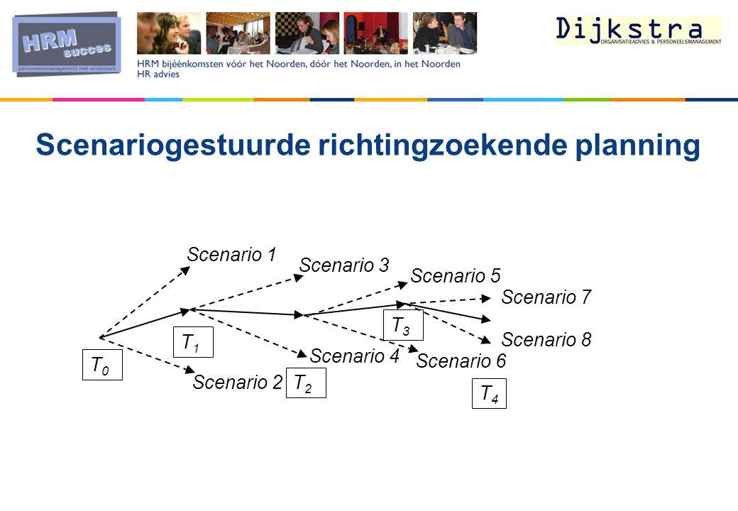 Scenariogestuurde richtingzoekende planning