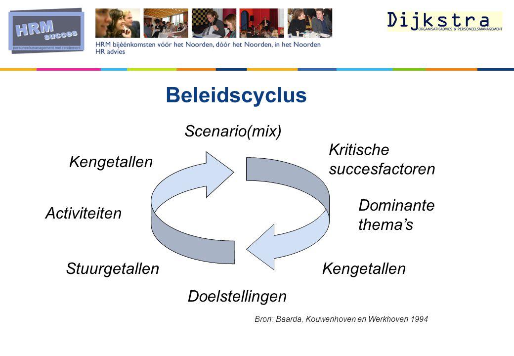 Beleidscyclus Scenario(mix) Kritische succesfactoren Kengetallen