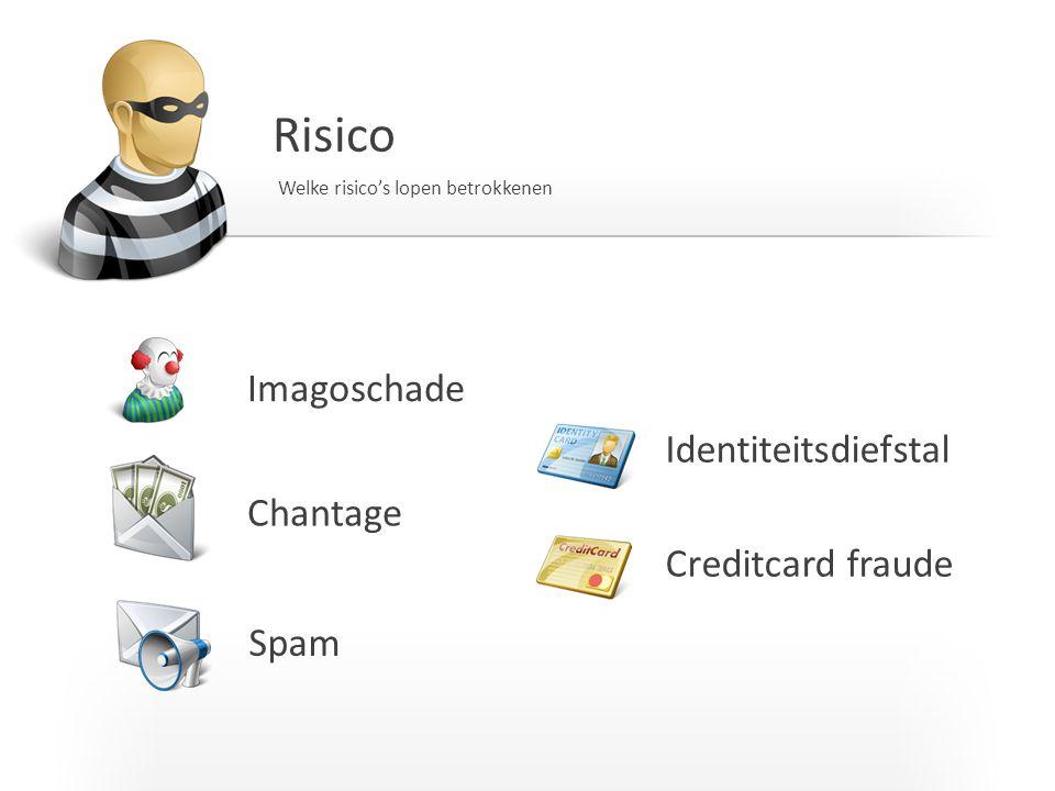Risico Imagoschade Identiteitsdiefstal Chantage Creditcard fraude Spam