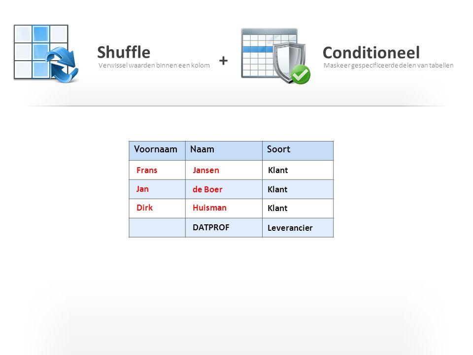 Shuffle Conditioneel + Voornaam Naam Soort Frans Jansen Klant Jan